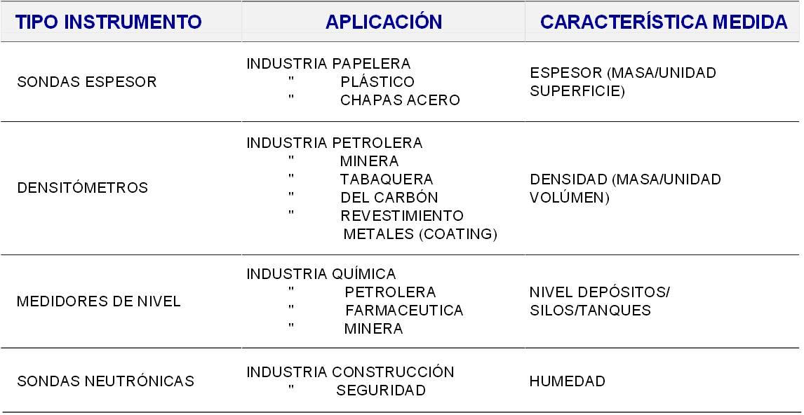 B. Aplicaciones industriales