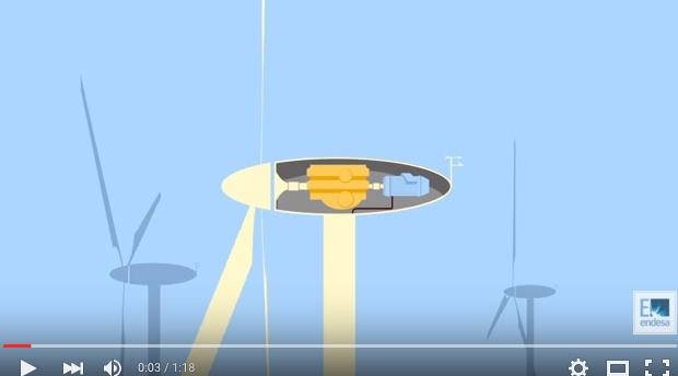 Funcionamiento de un aerogenerador eólico