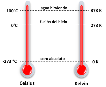 Comparativa escalas Celsius y Kelvin