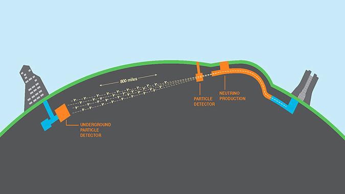 Esquema de la propagación de los neutrinos del experimento DUNE, desde la fuente de producción en Fermilab (Chicago) hasta el detector subterráneo en Dakota del Sur. / DUNE Collaboration