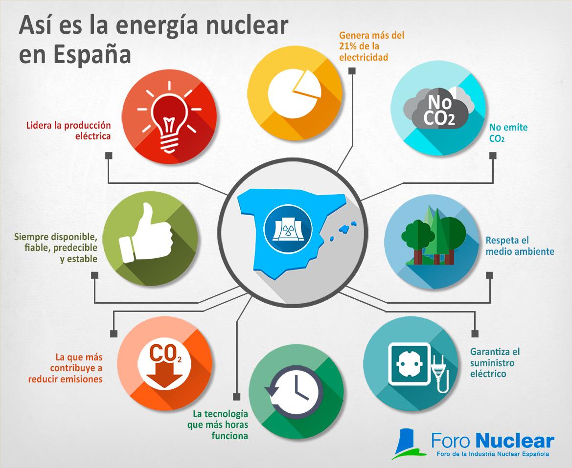 Así es la Energía Nuclear en España