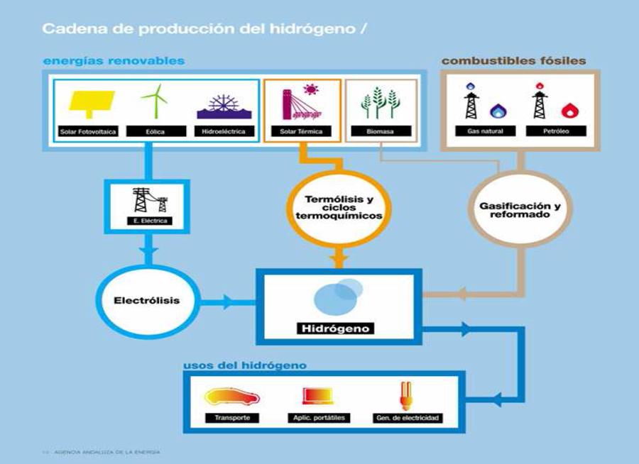 Hidrógeno y energía