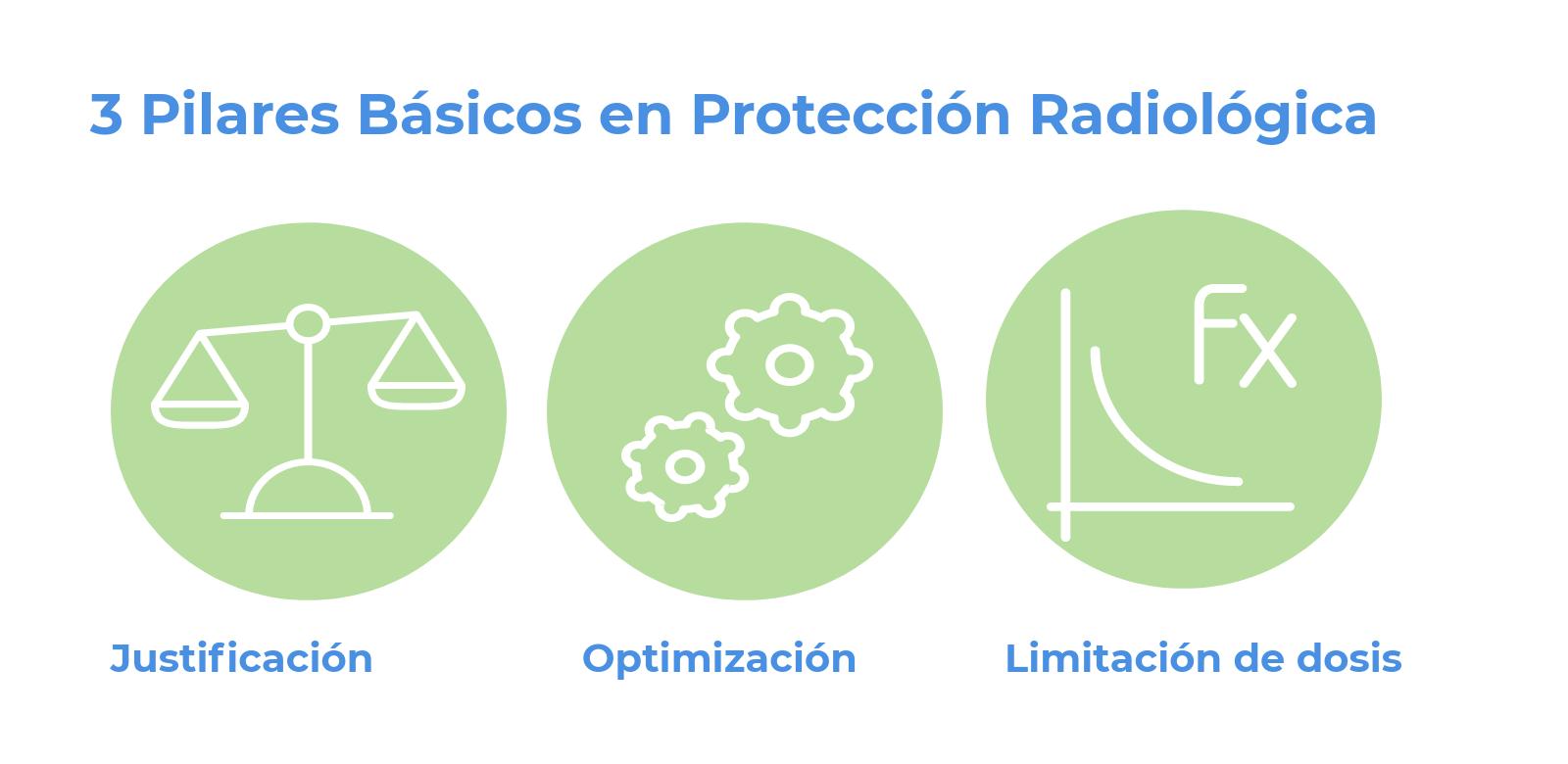 3 PILARES BÁSICOS EN PROTECCIÓN RADIOLÓGICA JUSTIFICACIÓN OPTIMIZACIÓN  Y LIMITACIÓN DE DOSIS