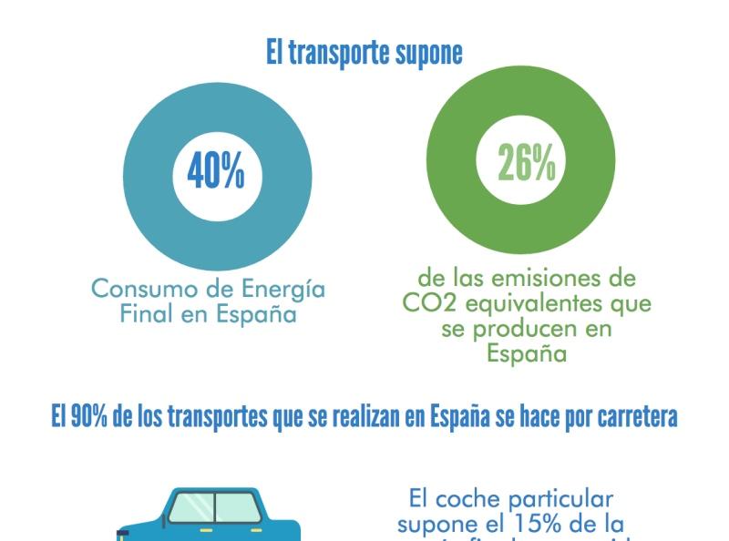 Infografía: ¿Cuáles son nuestros hábitos de transporte?