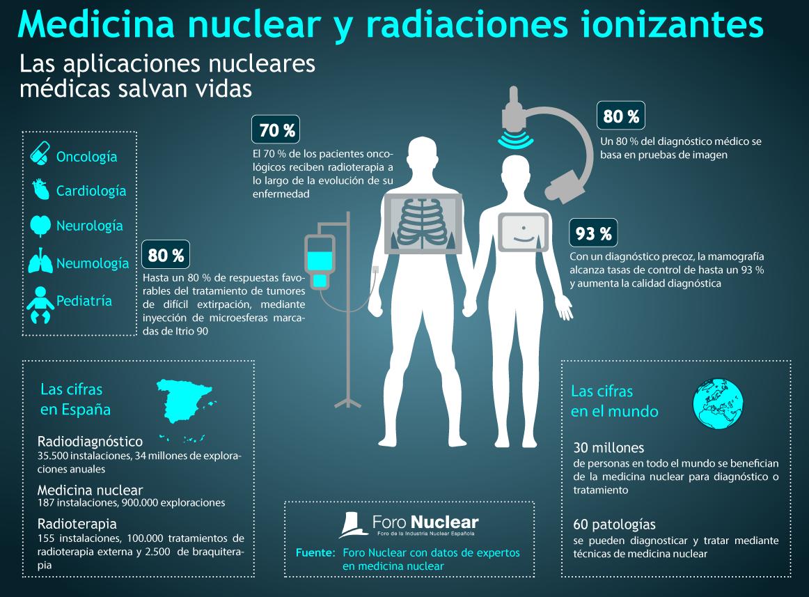 Medicina nuclear y radiaciones ionizantes