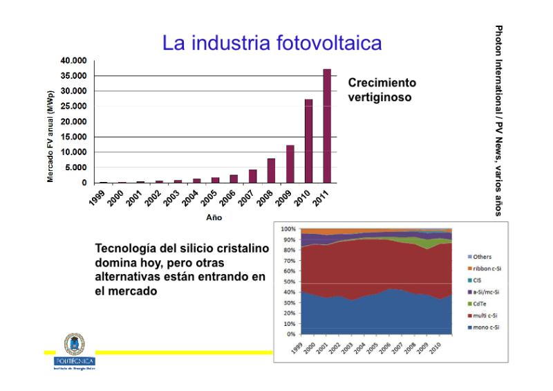 Presente y futuro de la energía solar fotovoltaica