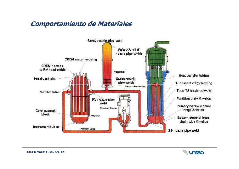 Desarrollo Tecnológico e Innovación en las Centrales Nucleares Españolas
