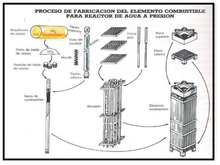Producción de energía en Centrales Nucleares