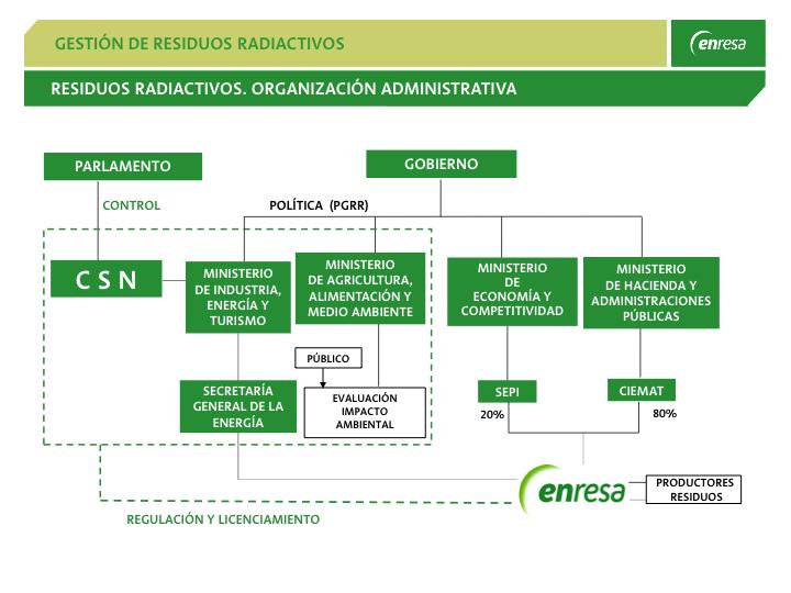 Gestión de los residuos radiactivos en España