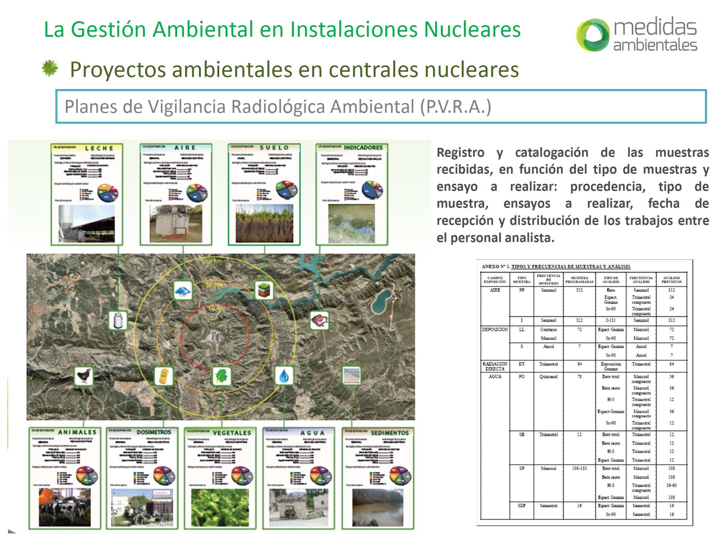 Mesa Redonda: La Gestión Ambiental en las Instalaciones Nucleares. Presentación de Ana Martín