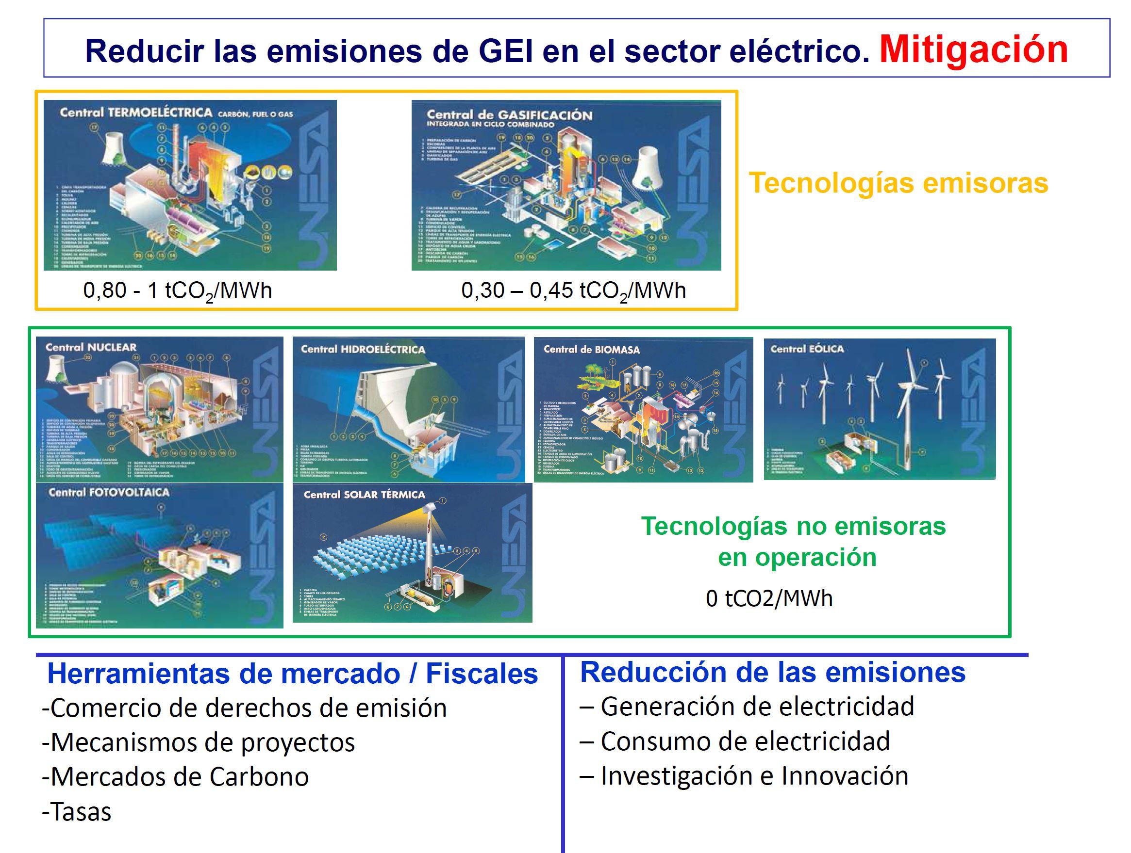 El sector eléctrico y el cambio climático