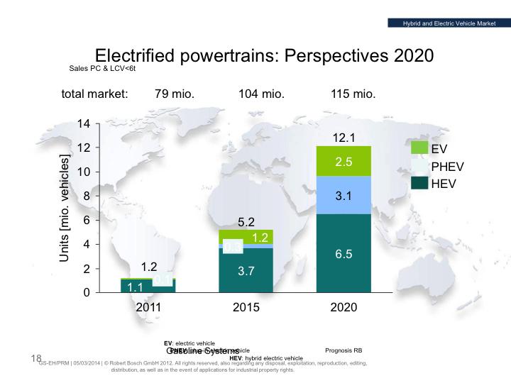 Tecnologías emergentes para duplicar la riqueza energética