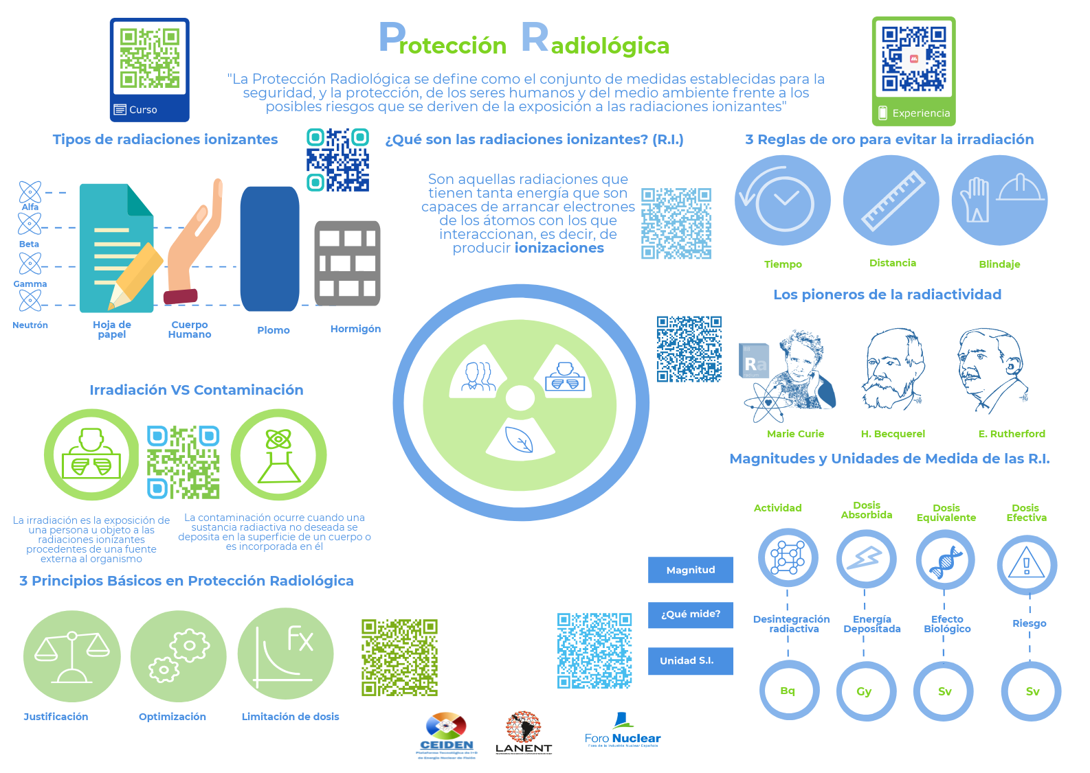 Lámina interactiva sobre Protección Radiológica