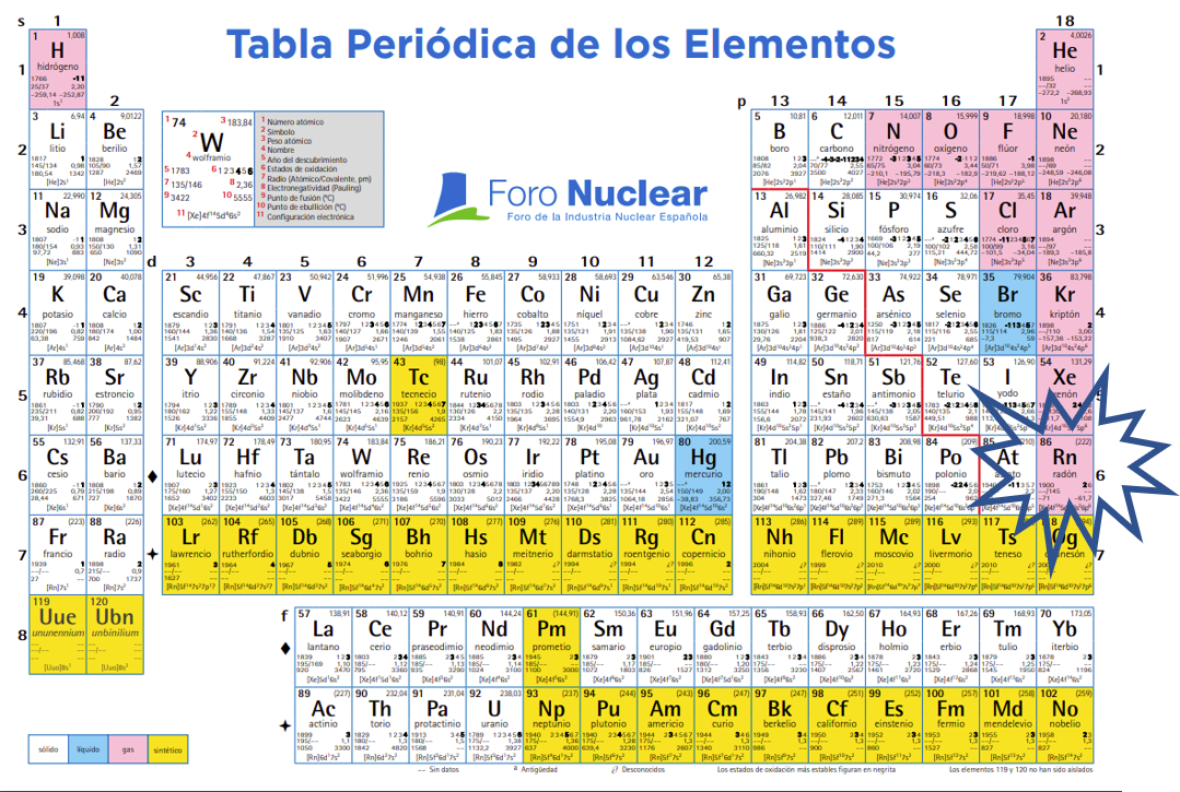 Radón en la tabla periódica