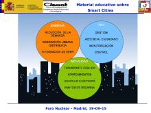 Material educativo sobre Smart Cities