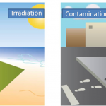 Does radiation mean the same thing as radioactive contamination?