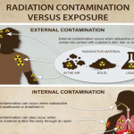 Radiation contamination versus exposure