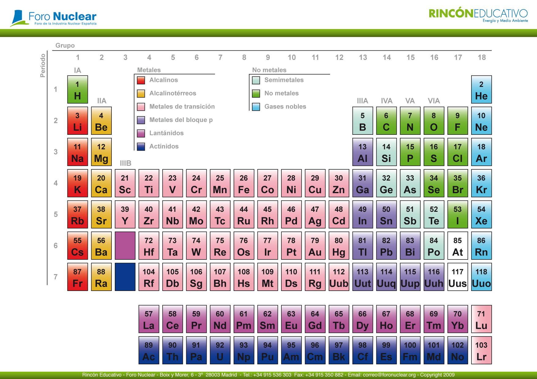 Tabla periódica en PDF