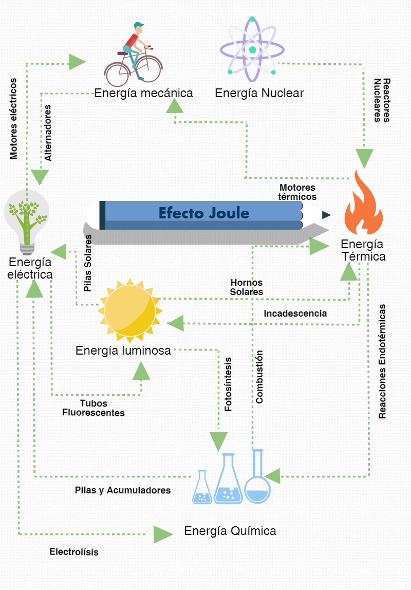 Las transformaciones de la Energía