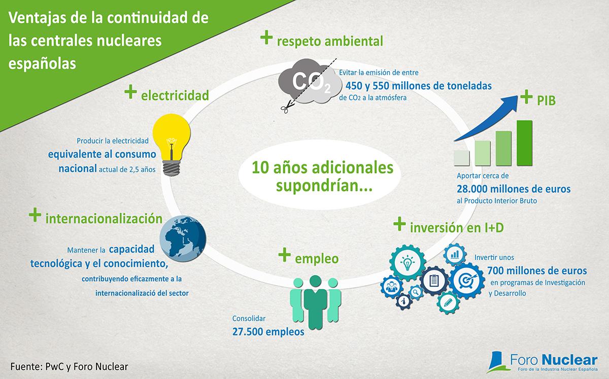 Ventajas de la continuidad de las centrales nucleares españolas